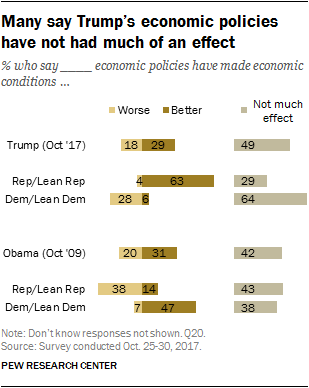 Many say Trump's economic policies have not had much of an effect