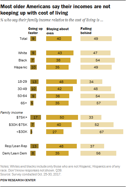 Most older Americans say their incomes are not keeping up with cost of living