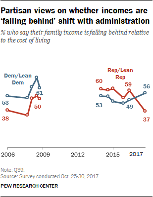 Partisan views on whether incomes are 'falling behind' shift with administration