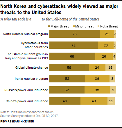 North Korea and cyberattacks widely viewed as major threats to the United States