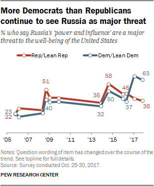 More Democrats than Republicans continue to see Russia as major threat