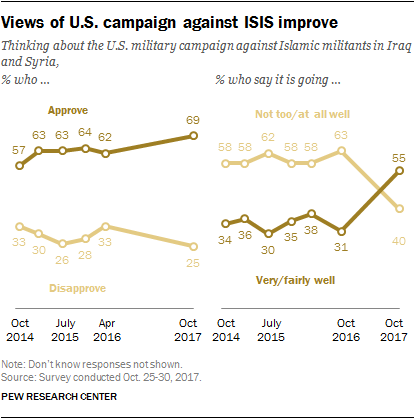 Views of U.S. campaign against ISIS improve