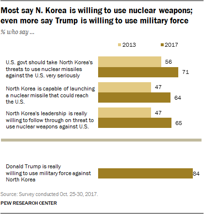 Most say N. Korea is willing to use nuclear weapons; even more say Trump is willing to use military force