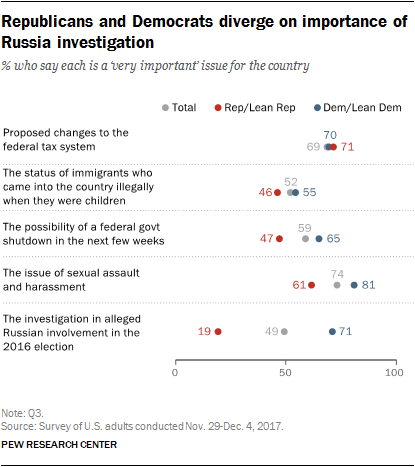 Republicans and Democrats diverge on importance of Russia investigation