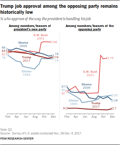 Trump job approval among the opposing party remains historically low