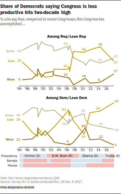 Share of Democrats saying Congress is less productive hits two-decade high