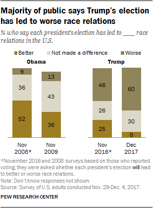 Majority of public says Trump's election has led to worse race relations