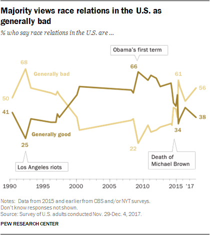 Majority views race relations in the U.S. as generally bad
