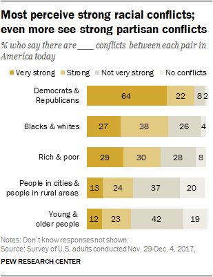 Most perceive strong racial conflicts; even more see strong partisan conflicts