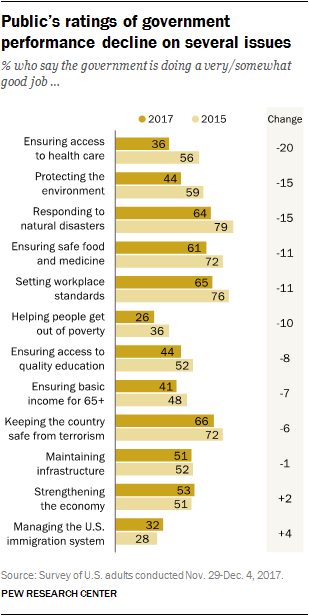 Public's ratings of government performance decline on several issues