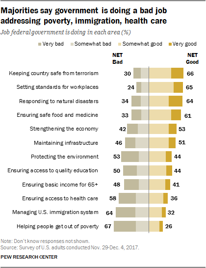 Majorities say government is doing a bad job addressing poverty, immigration, health care