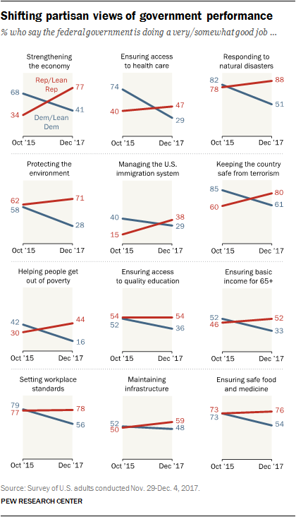 Shifting partisan views of government performance