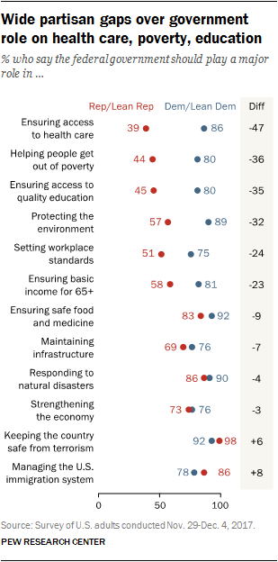 Wide partisan gaps over government role on health care, poverty, education