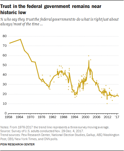 Trust in the federal government remains near historic low