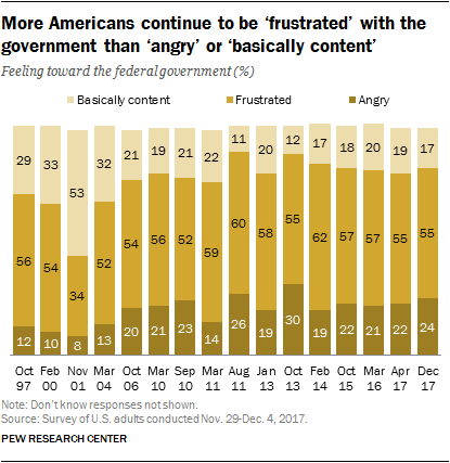 More Americans continue to be 'frustrated' with the government than 'angry' or 'basically content'