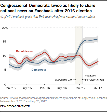 Congressional Democrats twice as likely to share national news on Facebook after 2016 election