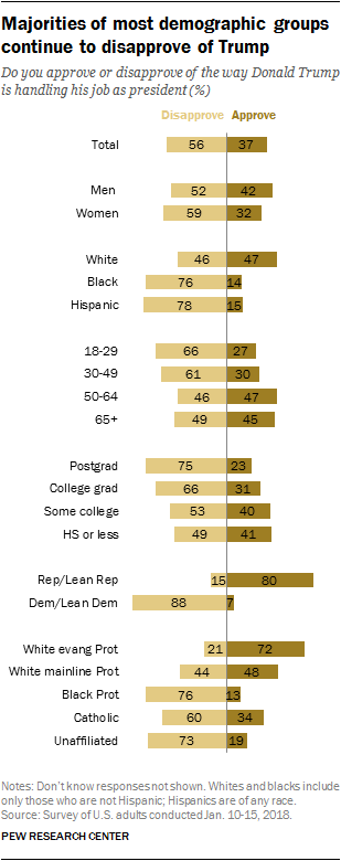 Majorities of most demographic groups continue to disapprove of Trump