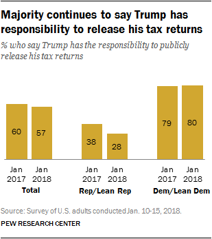 Majority continues to say Trump has responsibility to release his tax returns