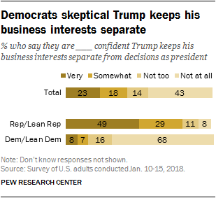 Democrats skeptical Trump keeps his business interests separate