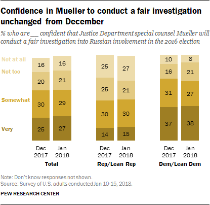 Confidence in Mueller to conduct a fair investigation unchanged from December