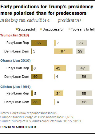 Early predictions for Trump's presidency more polarized than for predecessors
