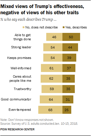 Mixed views of Trump's effectiveness, negative of views of his other traits