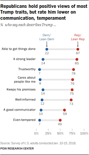Republicans hold positive views of most Trump traits, but rate him lower on communication, temperament