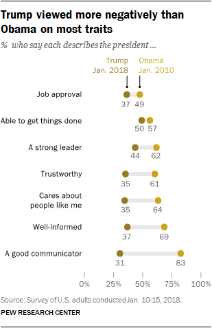 Trump viewed more negatively than Obama on most traits