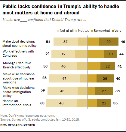 Public lacks confidence in Trump's ability to handle most matters at home and abroad