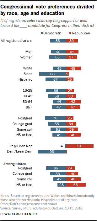 Congressional vote preferences divided by race, age and education