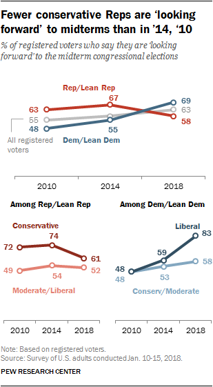 Fewer conservative Reps are 'looking forward' to midterms than in '14, '10