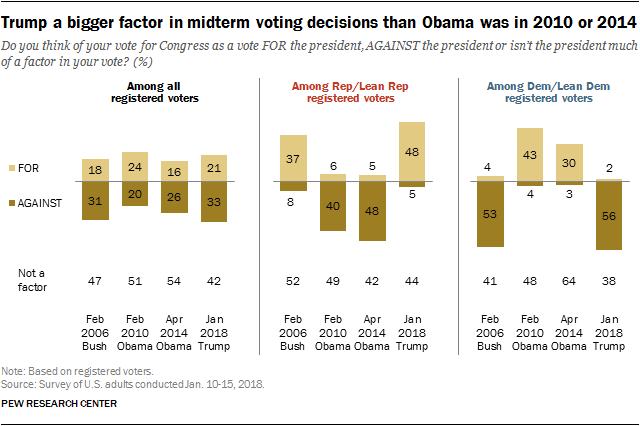 Trump a bigger factor in midterm voting decisions than Obama was in 2010 or 2014
