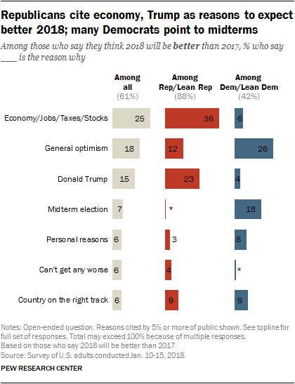 Republicans cite economy, Trump as reasons to expect better 2018; many Democrats point to midterms
