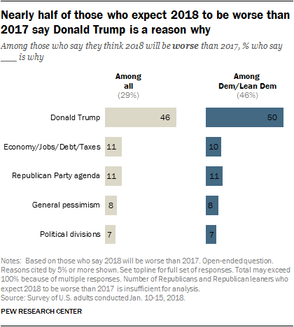 Nearly half of those who expect 2018 to be worse than 2017 say Donald Trump is a reason why