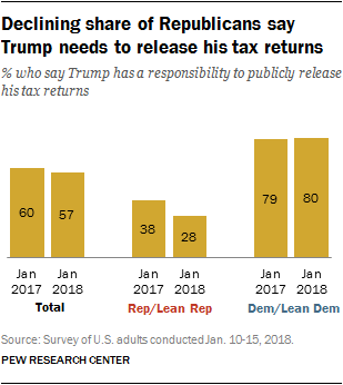 Declining share of Republicans say Trump needs to release his tax returns