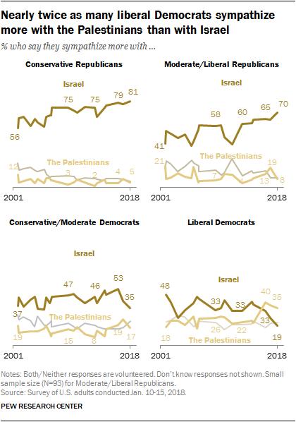 Liberals' Israel Problem