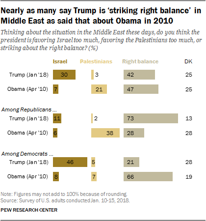 Nearly as many say Trump is 'striking right balance' in Middle East as said that about Obama in 2010