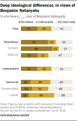 Deep ideological differences in views of Benjamin Netanyahu
