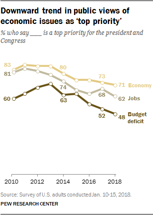 Downward trend in public views of economic issues as 'top priority'