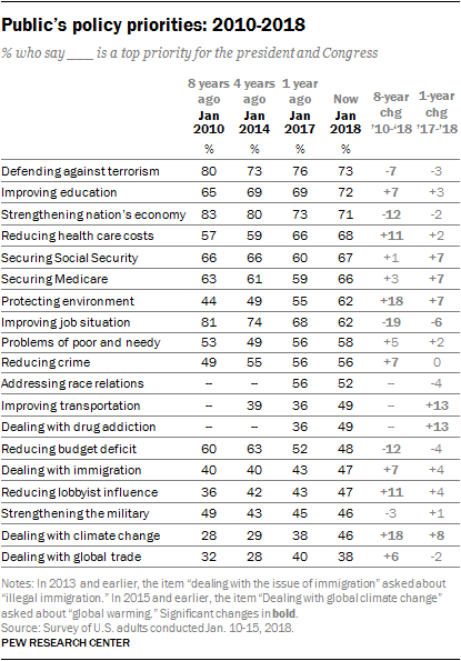 Public's policy priorities: 2010-2018