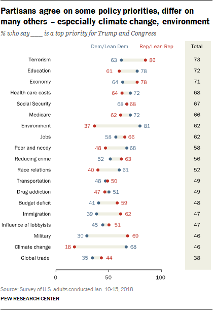 Partisans agree on some policy priorities, differ on many others – especially climate change, environment