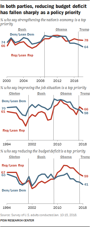 In both parties, reducing budget deficit has fallen sharply as a policy priority