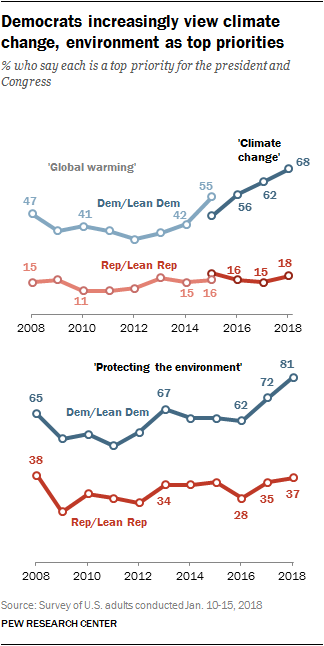 Democrats increasingly view climate change, environment as top priorities