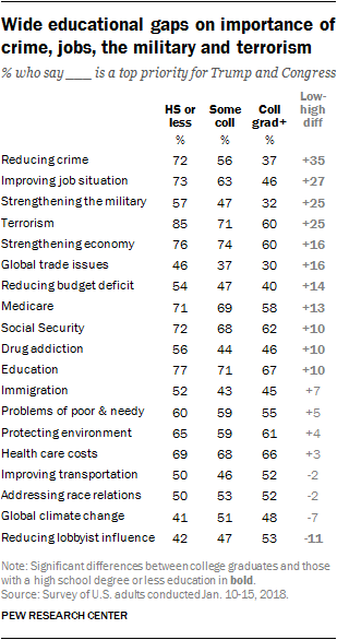 Wide educational gaps on importance of crime, jobs, the military and terrorism
