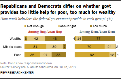 Republicans and Democrats differ on whether govt provides too little help for poor, too much for wealthy