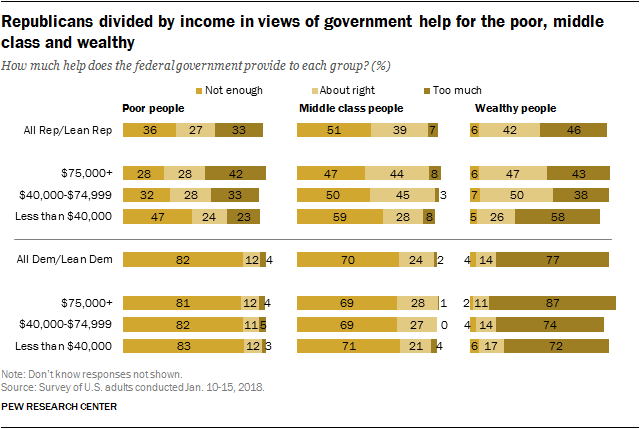 Republicans divided by income in views of government help for the poor, middle class and wealthy