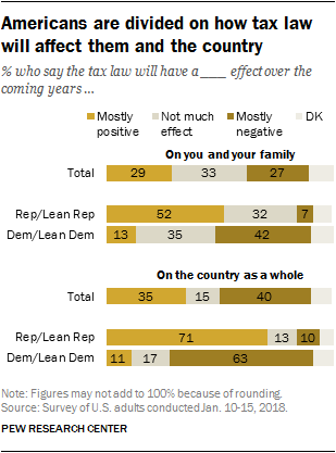 Americans are divided on how tax law will affect themselves and the country