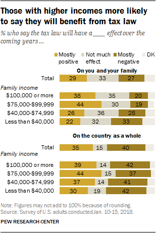Those with higher incomes more likely to say they will benefit from tax law
