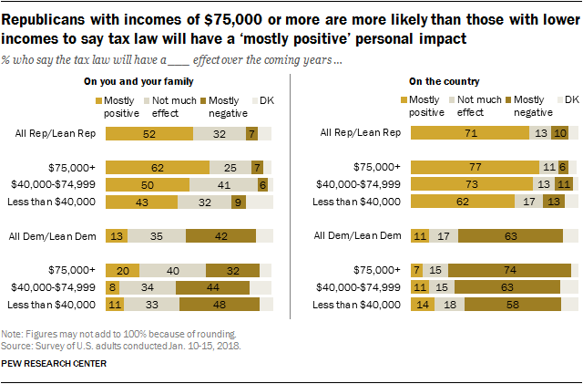 Republicans with incomes of $75,000 or more are more likely than those with lower incomes to say tax law will have a 'mostly positive' personal impact