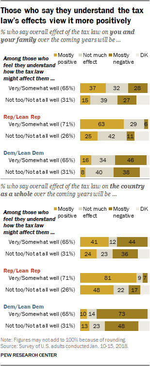 Those who say they understand the tax law's effects view it more positively
